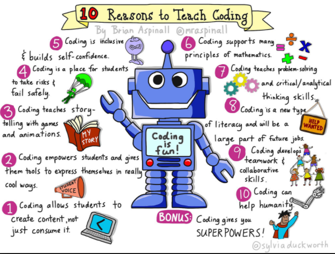 Two Common Misconceptions Teachers Have About Coding